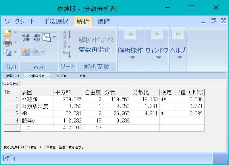 (参考)スタットワークス無料体験版による分散分析
