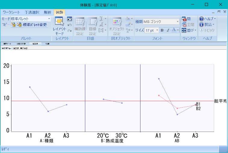 (参考)スタットワークス無料体験版による要因効果図