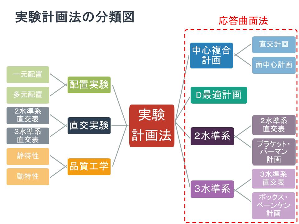 実験計画法の分類図