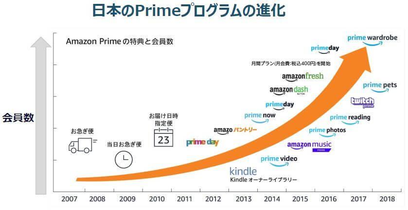 Amazonにおけるサービスの進化
