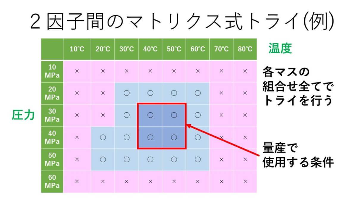 2因子間のマトリクス式トライ(例)