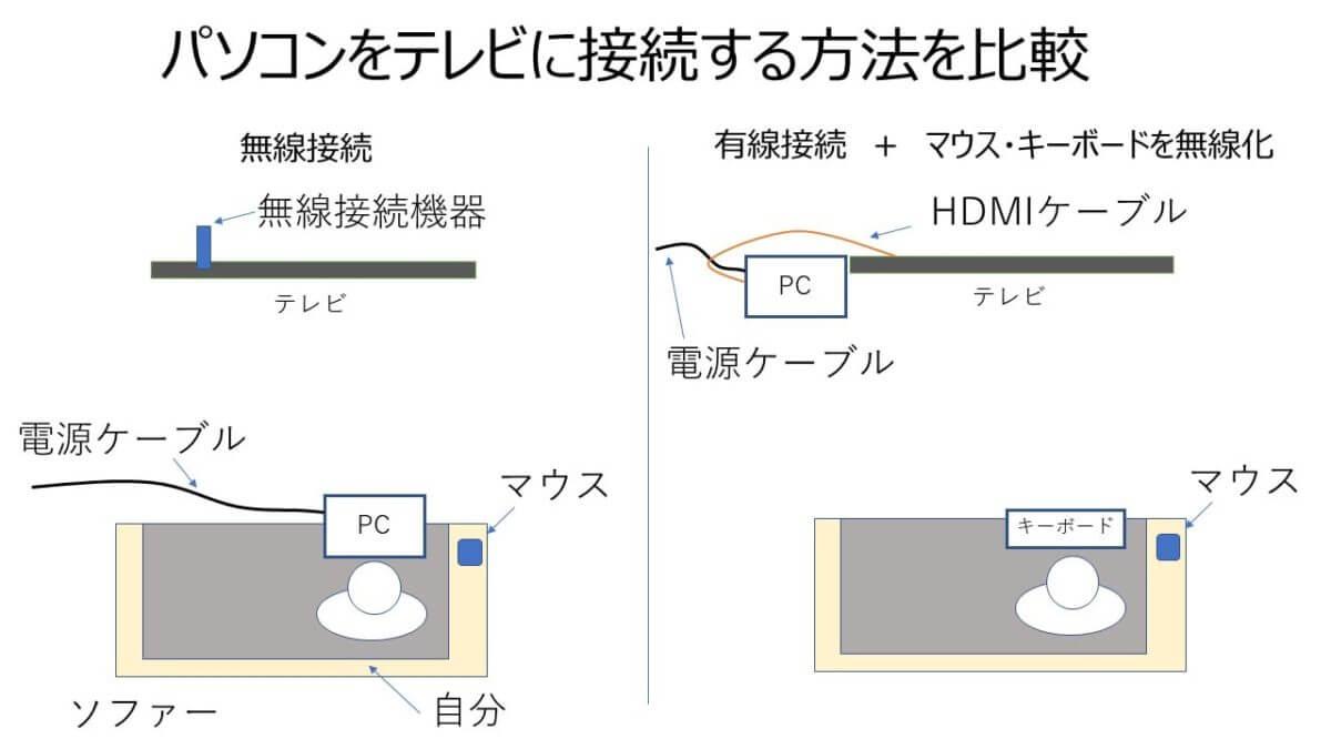 テレビとパソコンを接続する方法