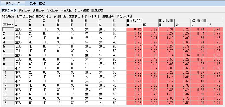 """""""動特性のパラメータ設計""""の実験結果"""