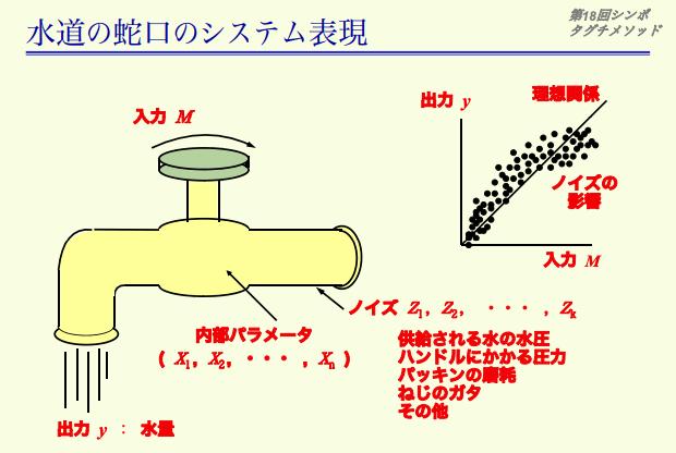 水道の蛇口のシステム表現