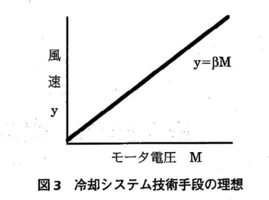 """""""動特性のパラメータ設計""""における理想機能"""